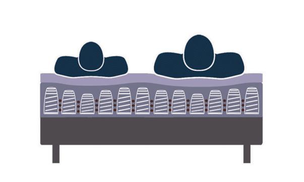 Comment choisir l'indépendance de couchage du matelas