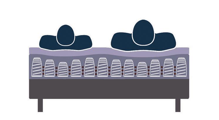 illustration de l'indépendance de couchage d'un matelas ressorts
