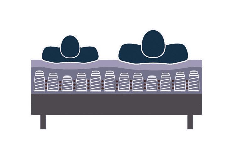 Indépendance de couchage du matelas, pourquoi est-ce si important ?
